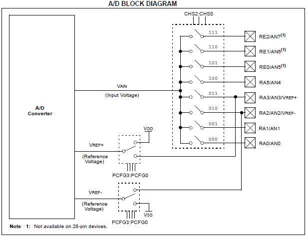 ADC Using PIC16F877A - Tutorials