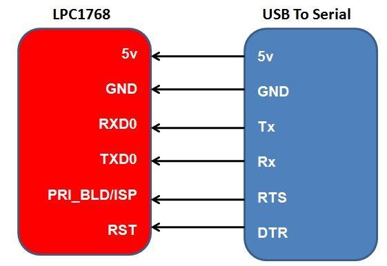 LPC1768: Uploading Hex and Bin files - Tutorials