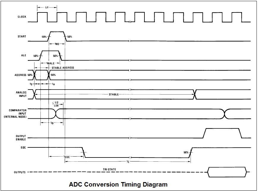 DIAGRAMME} Block Diagram Of Adc0809 FULL Version HD Quality Of Adc0809 -  OXIDESTRUCTURES.PUNTIMPRESA.ITPuntimpresa