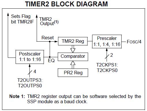 pic18f4520 timer tutorials